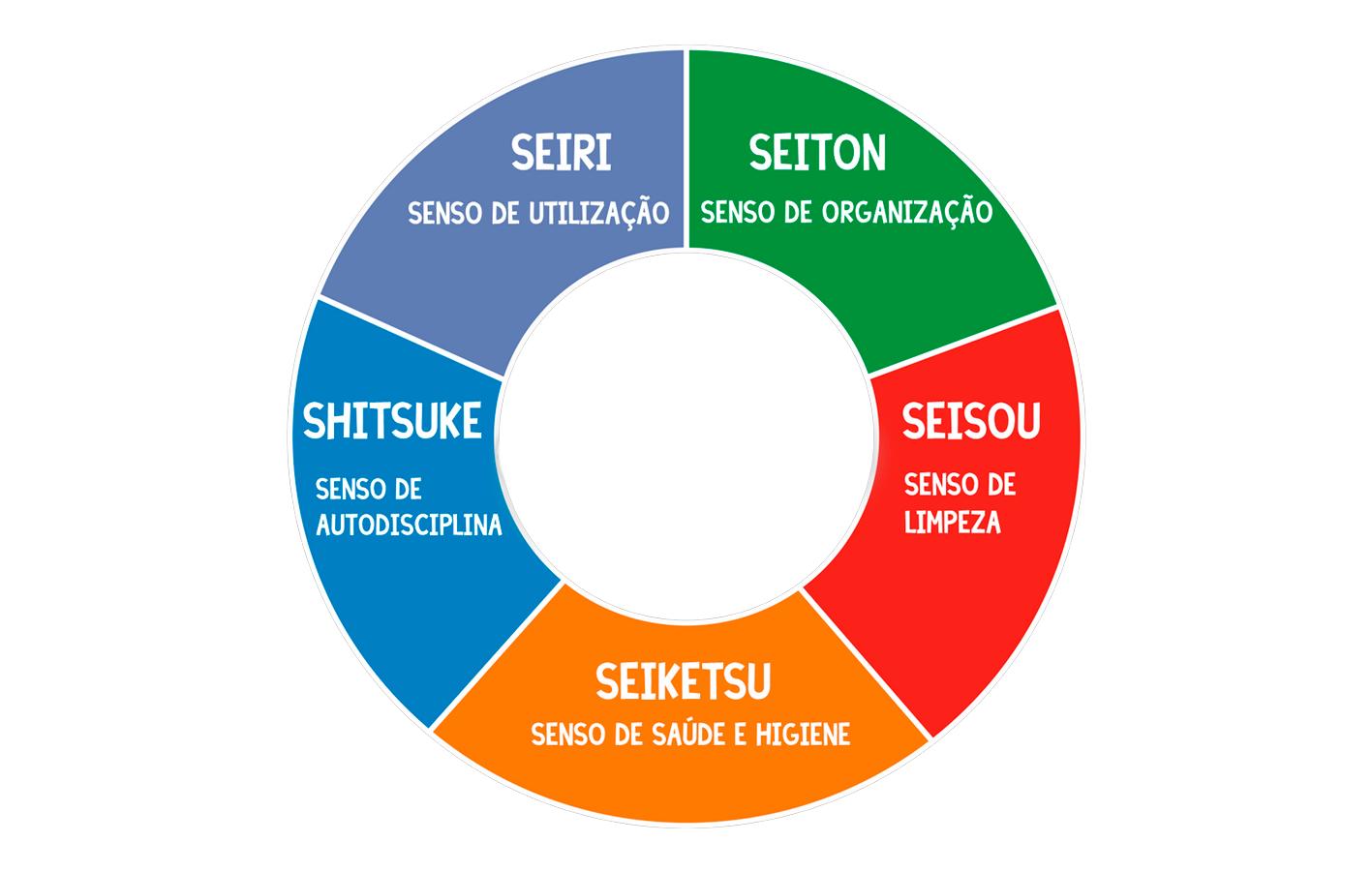 lean six sigma e metodologia dmaic