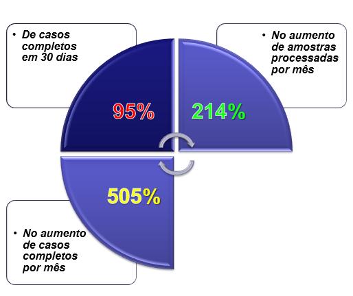 Resultados usando a Metodologia DMAIC