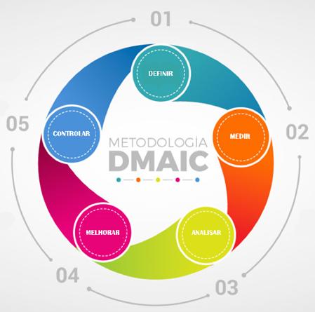DMAIC: uma metodologia para resolução de problemas