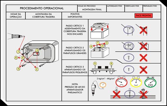 Esquemático de um Procedimento Operacional Padrão