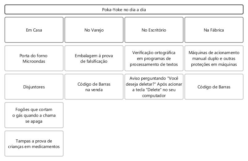 Figura mostra onde usar o poka-yoke no dia à dia