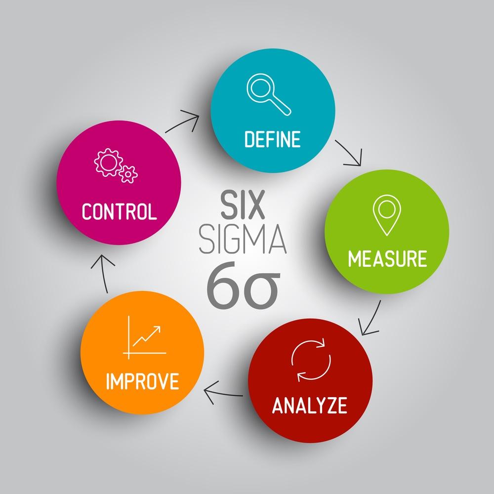 Uma figura mostrando um processo Six Sigma