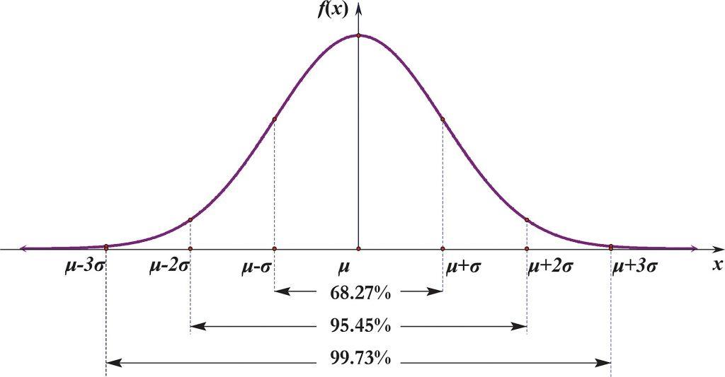Curva de Gauss