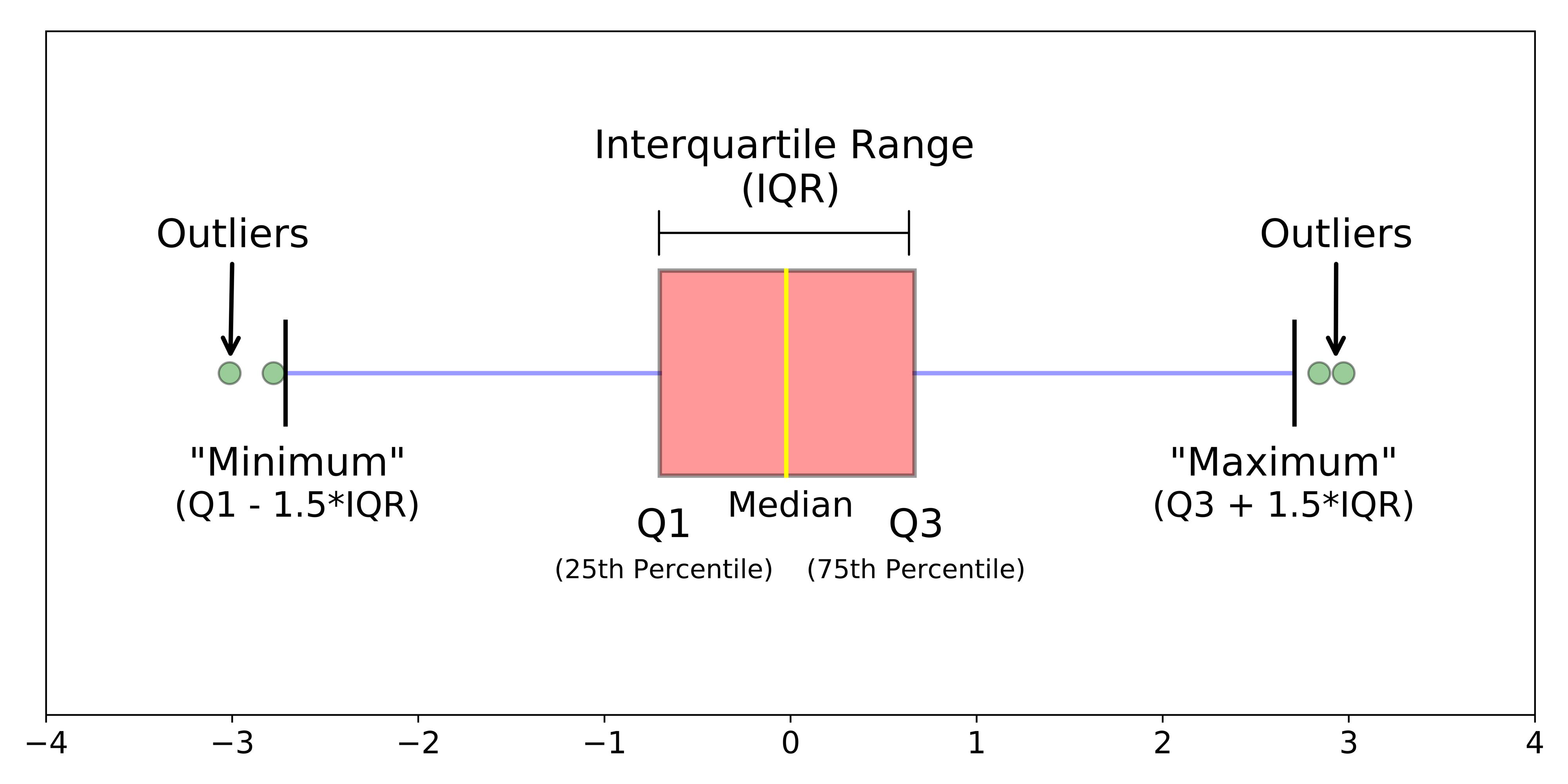 Explicando um gráfico Boxplot