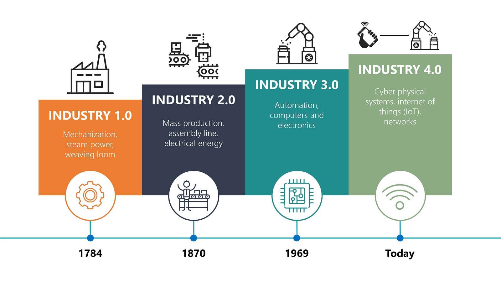 Um infográfico mostrando a evolução da indústria, até chegar na indústria 4.0