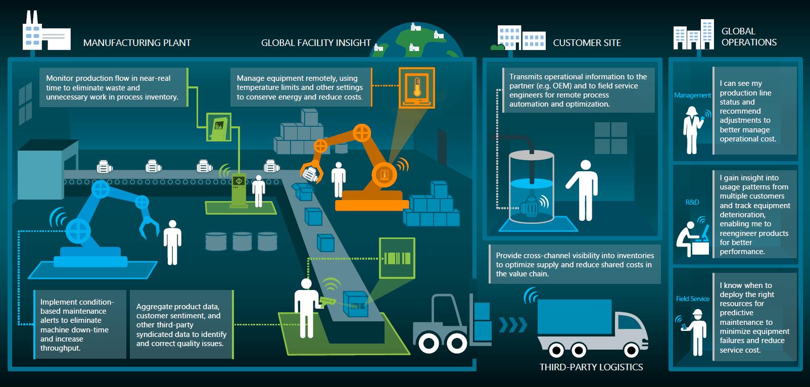 Um exemplo de como seria uma indústria 4.0