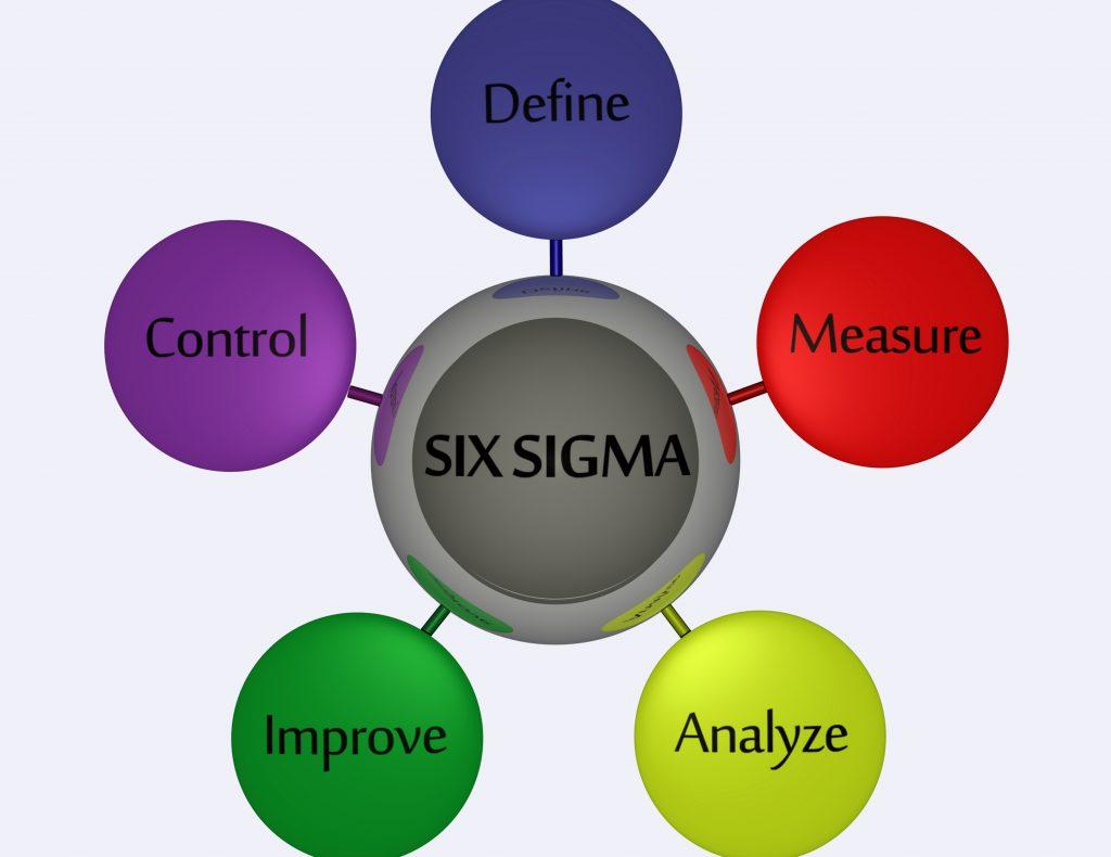 Uma imagem mostrando o que é o Six Sigma
