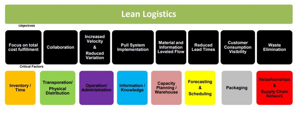 Uma tabela mostrando os objetivos e pontos críticos do Lean Logistics
