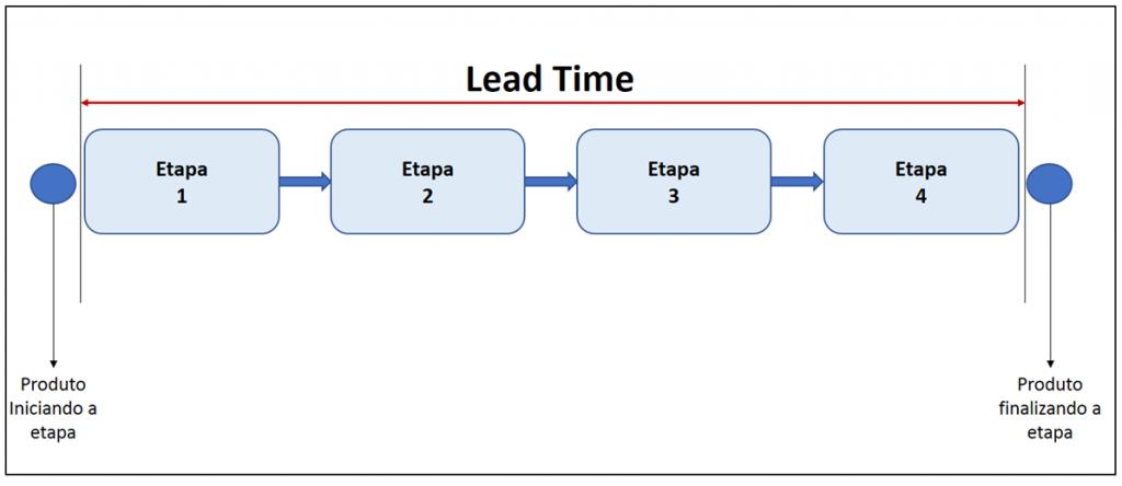 Fluxo de processo para explicar o lead time