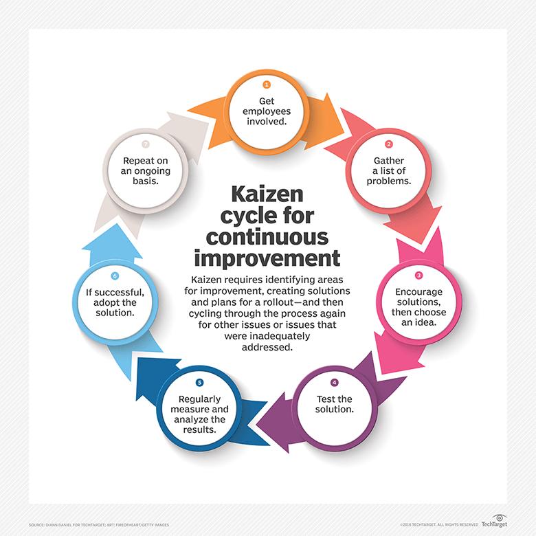 Uma imagem mostrando como funciona um Kaizen
