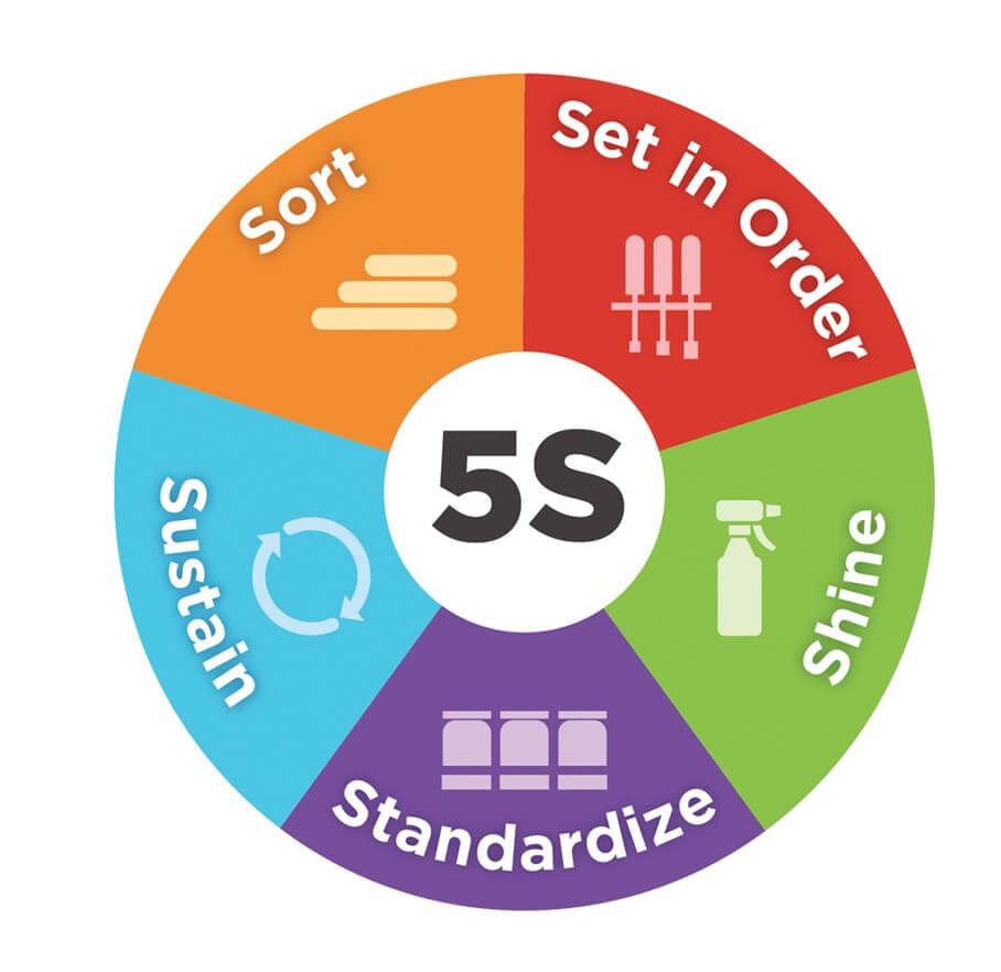 5S – O que é e como funciona este Programa?