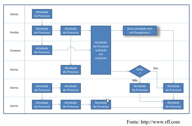 O Fluxograma funcional é bem conhecido nas empresas