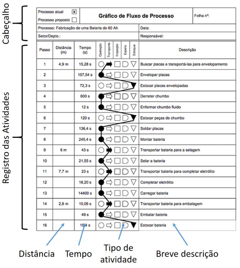 Procedimentos operacionais se valem de fluxograma vertical