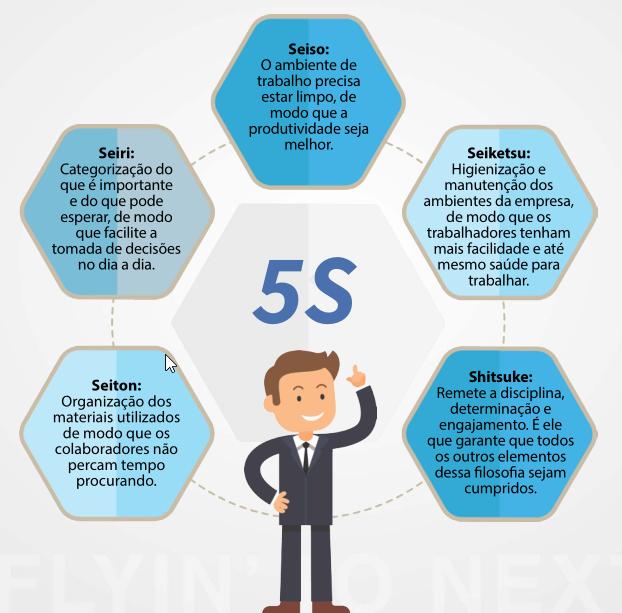 projeto lean six sigma
