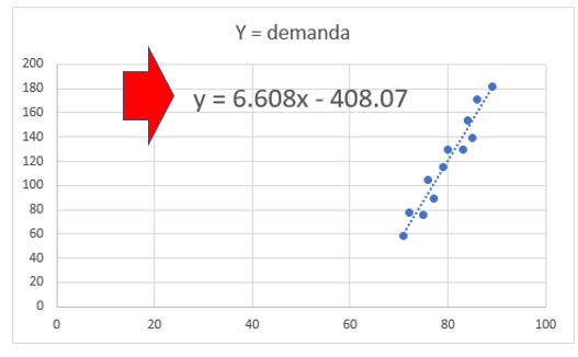 Gráfico da Equação da Regressão Linear