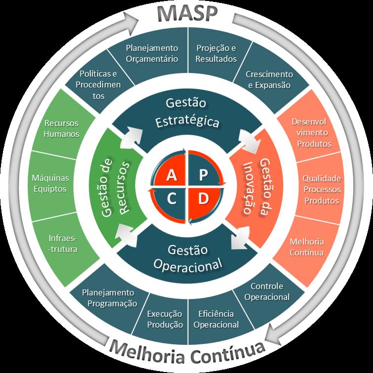 Figura explicando a relação entre melhoria contínua e MASP