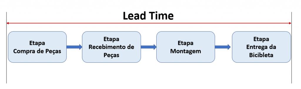 Gráfico explicando lead time
