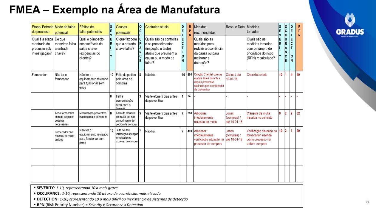 Exemplo de FMEA aplicado a Manufatura