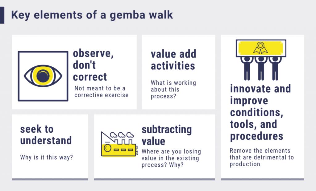 Uma ilustração de como fazer um Gemba Walk