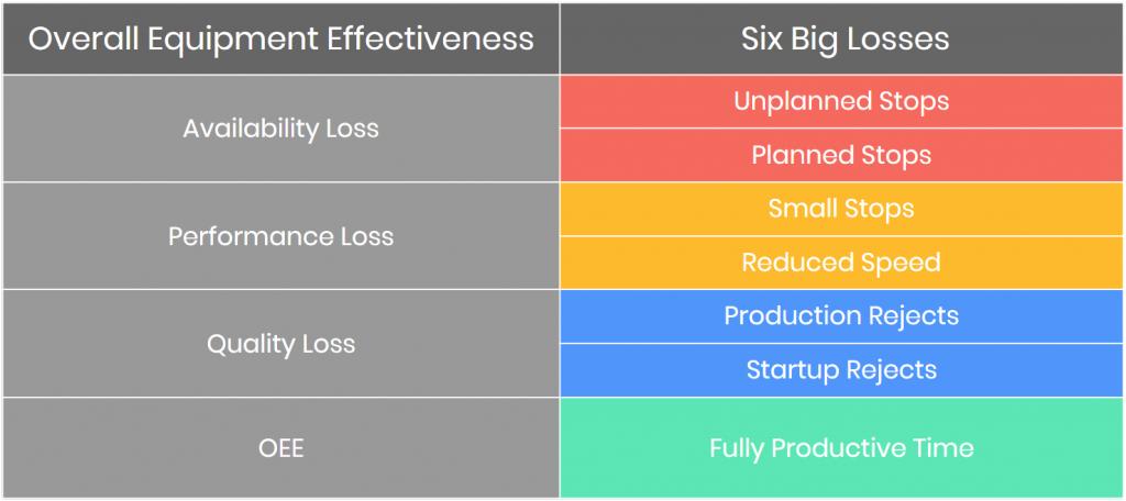 Uma tabela mostrando quias são as 6 grandes perdas