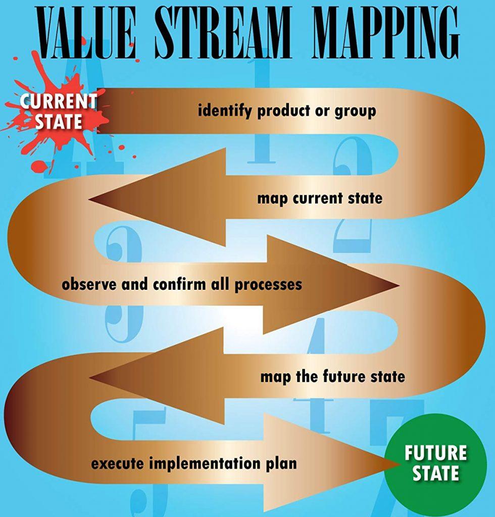 Um desenho mostrando os processo feitos em um VSM