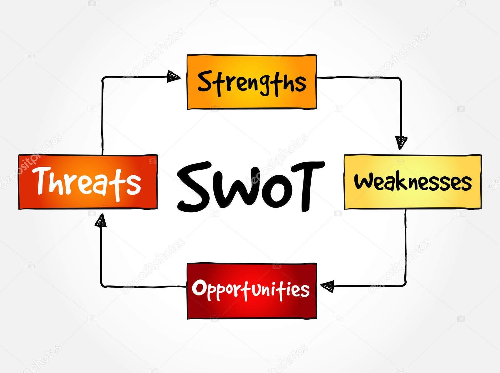 Matriz SWOT: Entenda o conceito e saiba como usar essa ferramenta