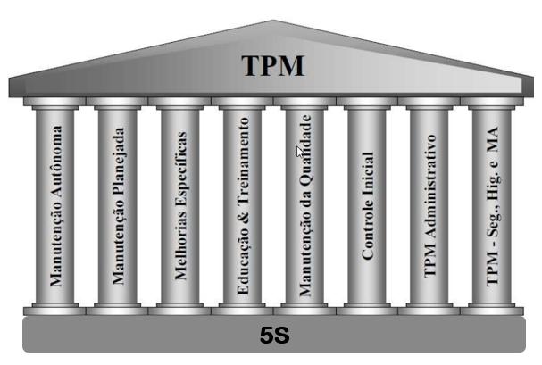 Figura com os pilares do tpm