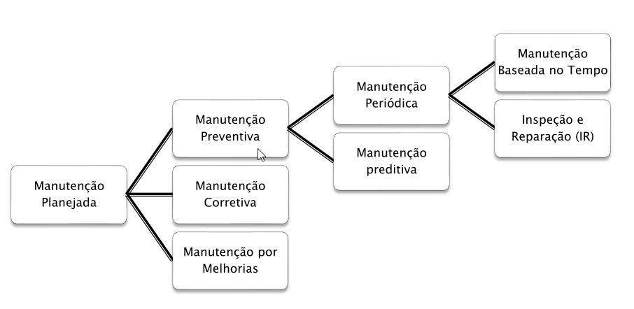 Imagem com os tipos ded manutenção planejada do tpm