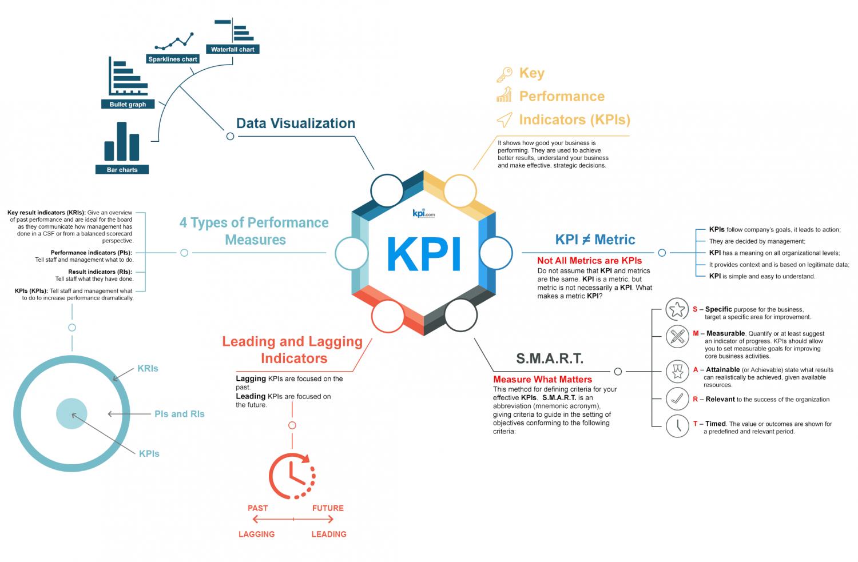 Um esquema mostrando como funciona o KPI