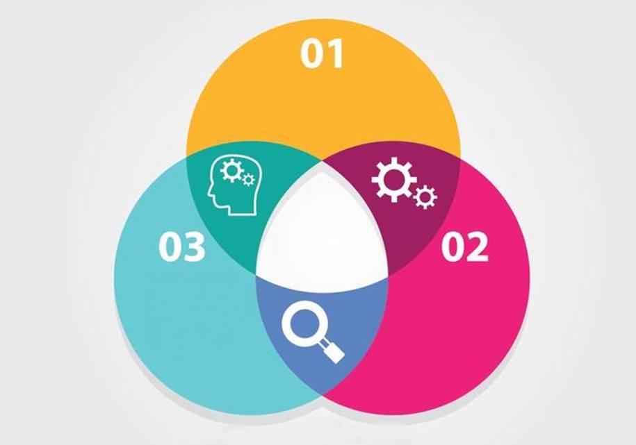 Diagrama de Venn – Conheça 6 vantagens desta ferramenta