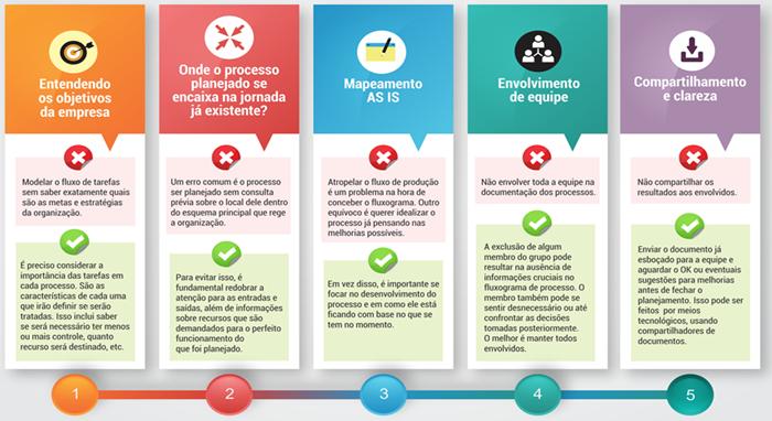 Um infográfico mostrando como funciona a documentação de um processo