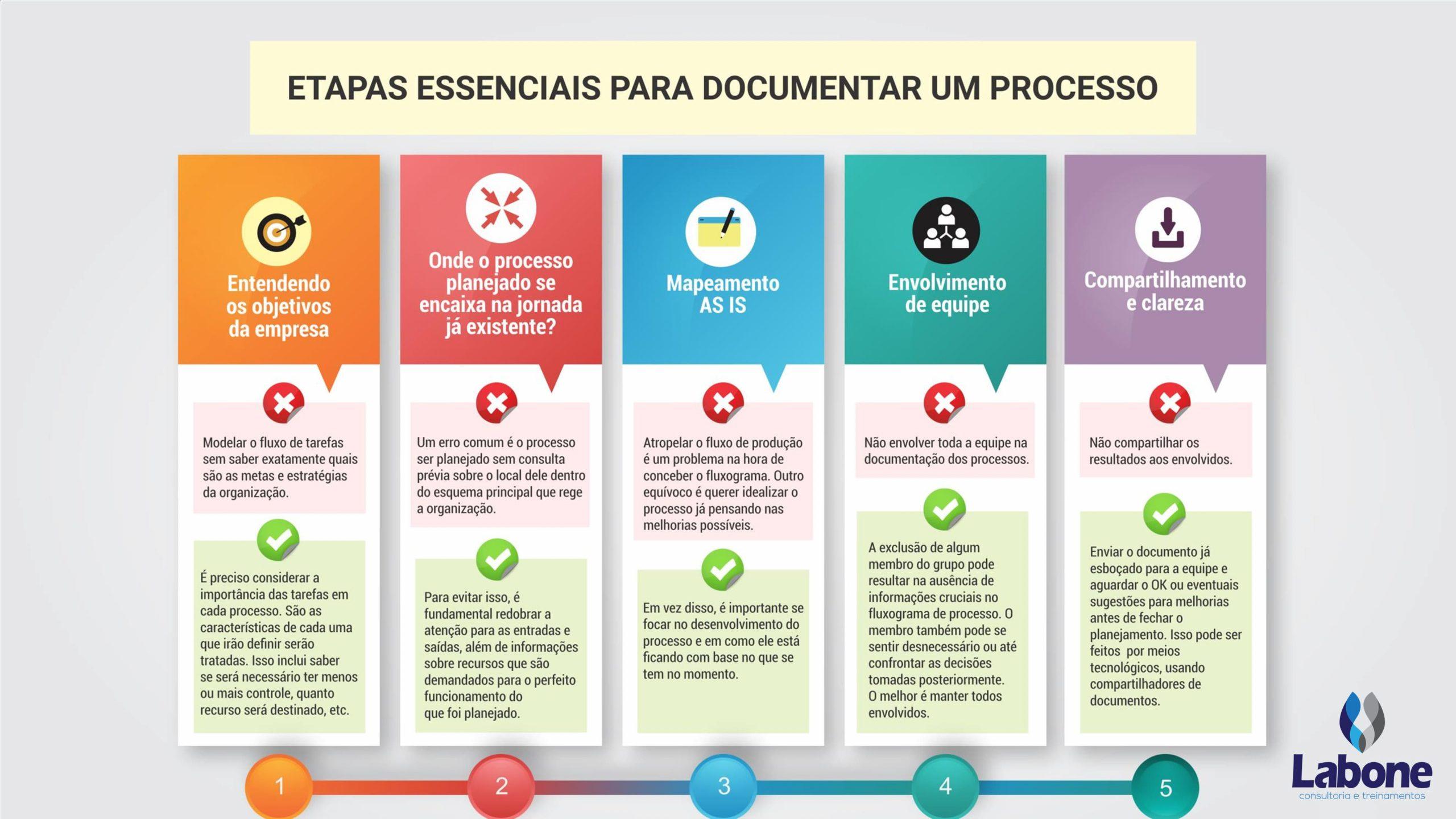Saiba como documentar processos
