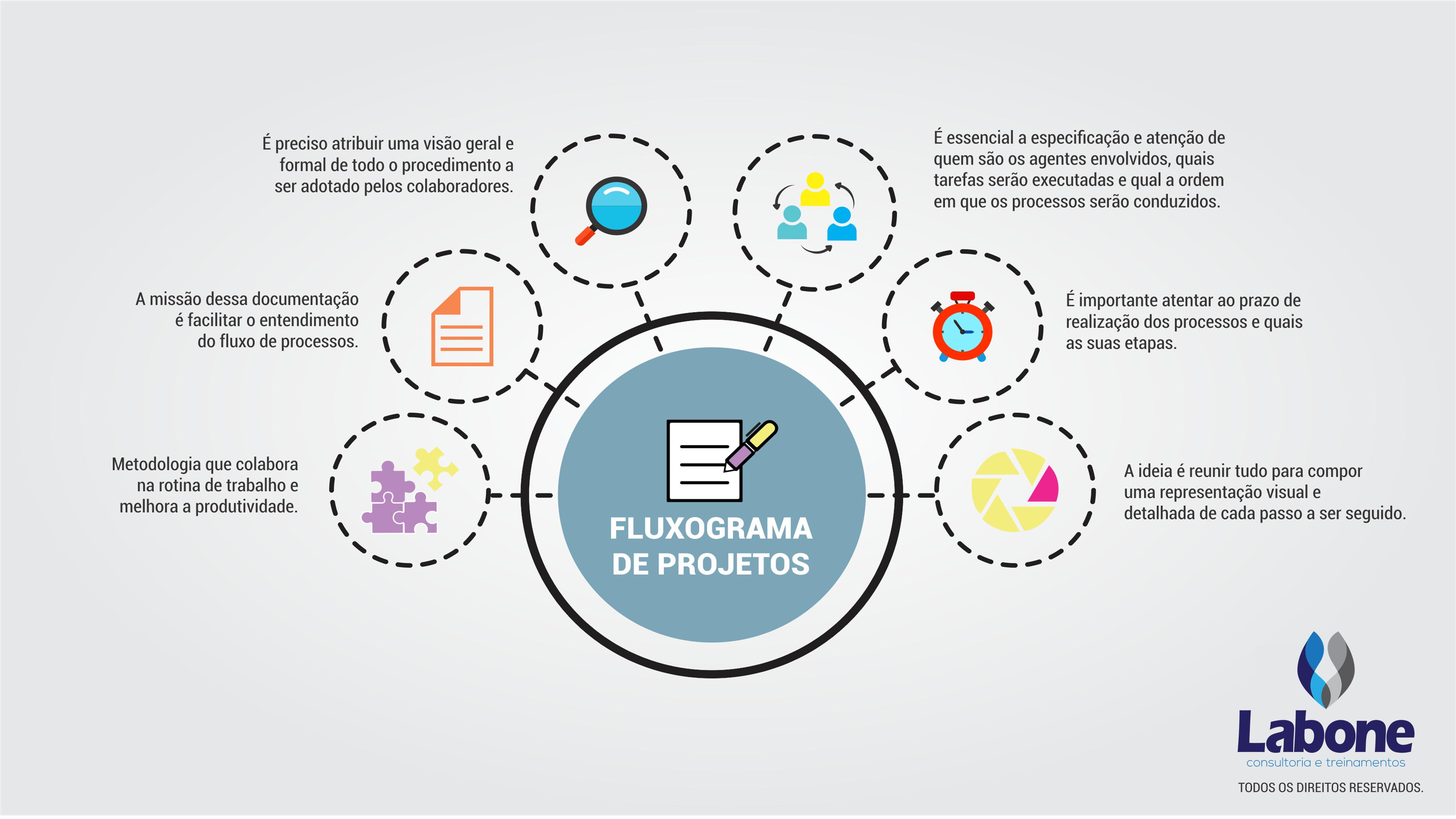 Confira o infográfico sobre o Flucograma de Processos