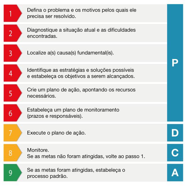Uma tabela mostrando as etapas do relatório A3