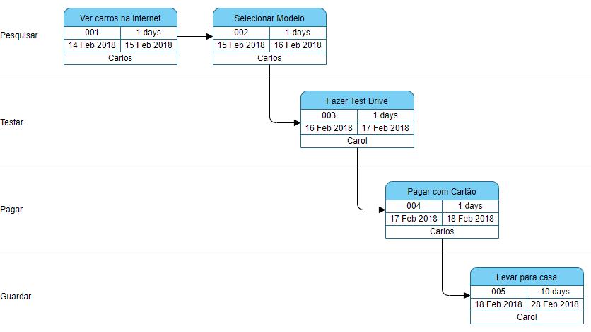 Estruturação exemplo do pert