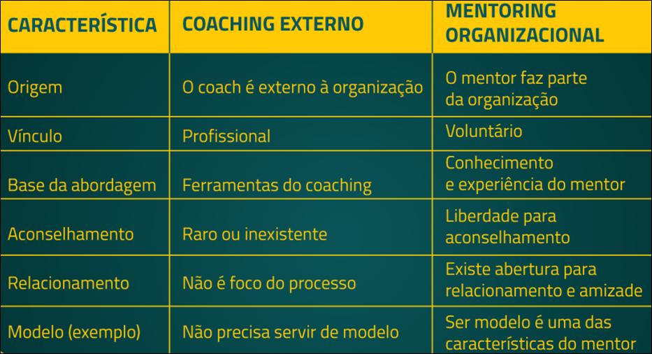 tabela mostrando características do mentoring