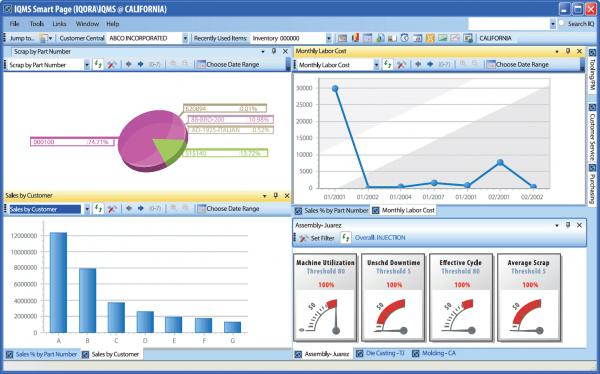 Figura mostrando um gráfico de produção de um Sistema Integrado