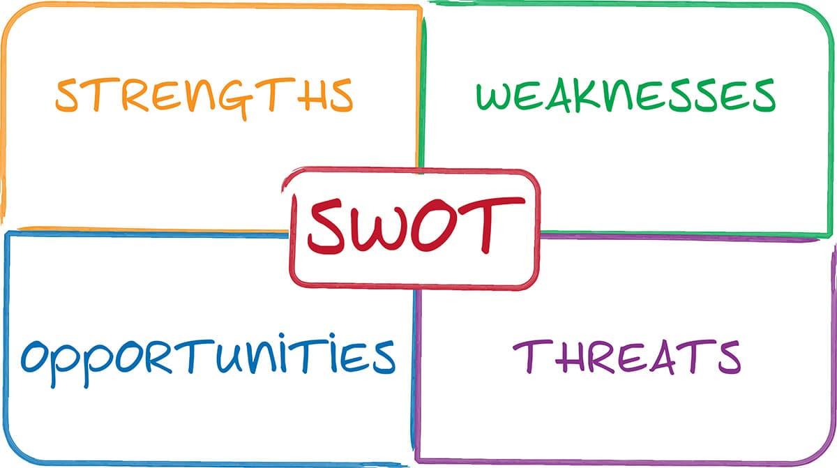Na imagem, temos uma análise SWOT montada