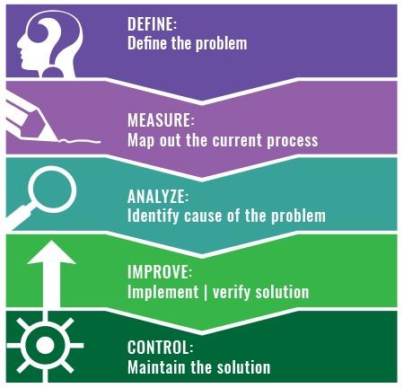 Um esquema mostrando como funciona o DMAIC
