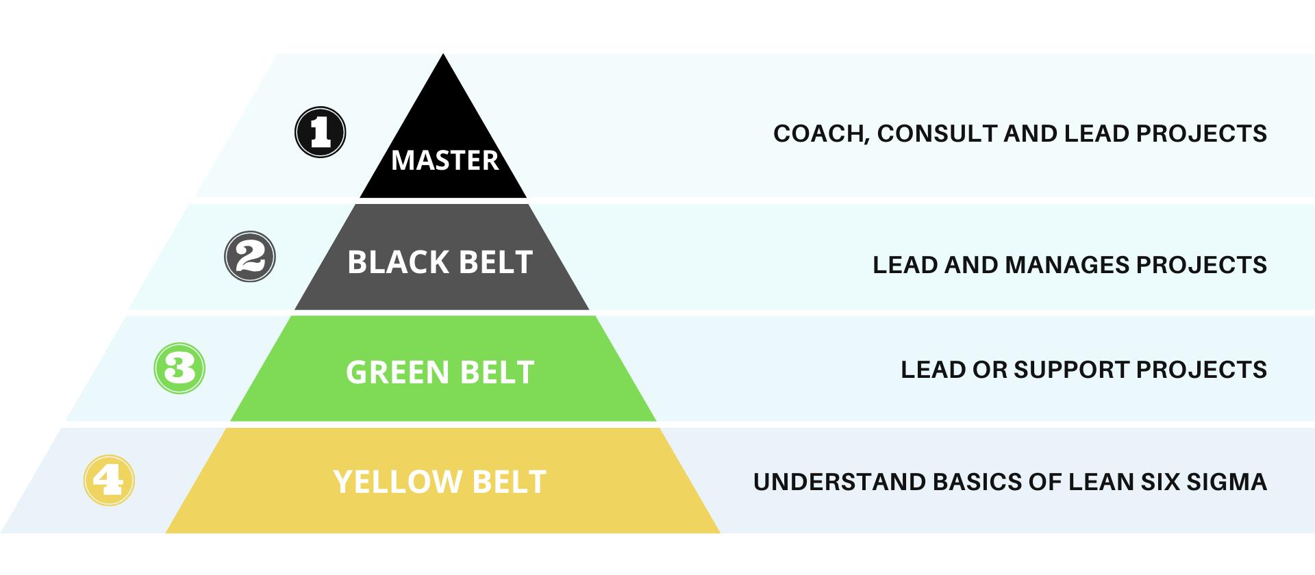Uma pirâmide mostrando a ordem dos cursos Lean Six Sigma
