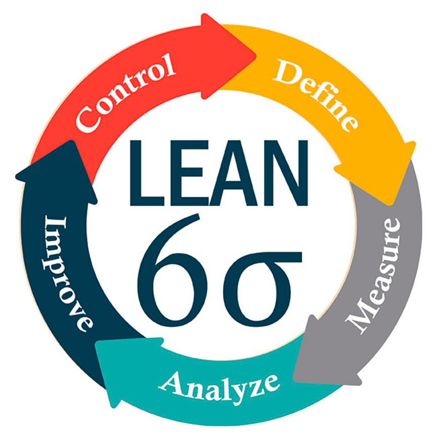 Uma ilustração mostrando como funciona a metodologia Lean Six Sigma
