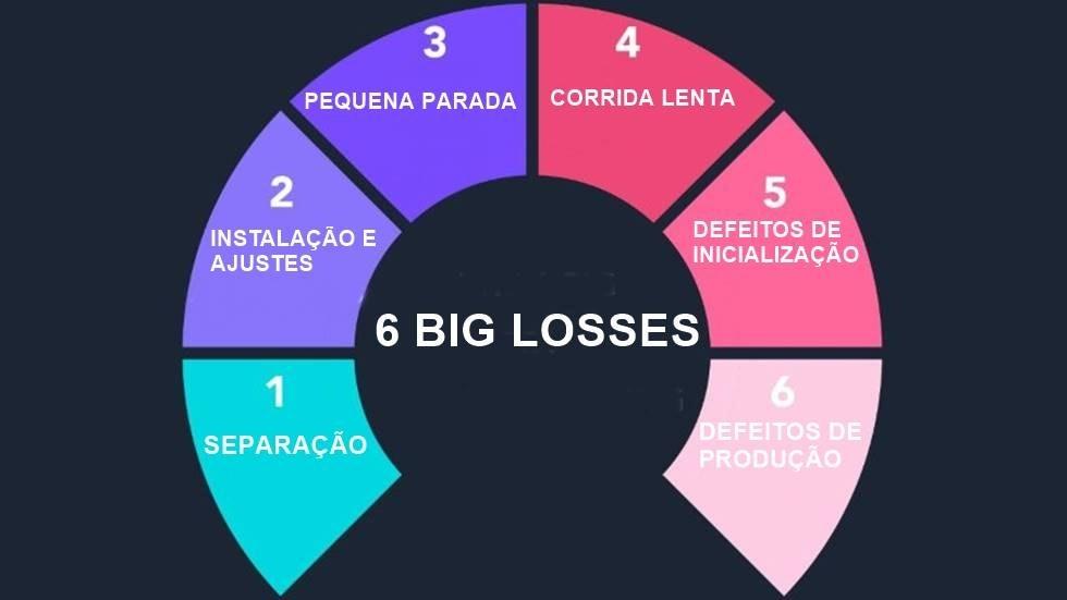 Figura com as 6 big losses