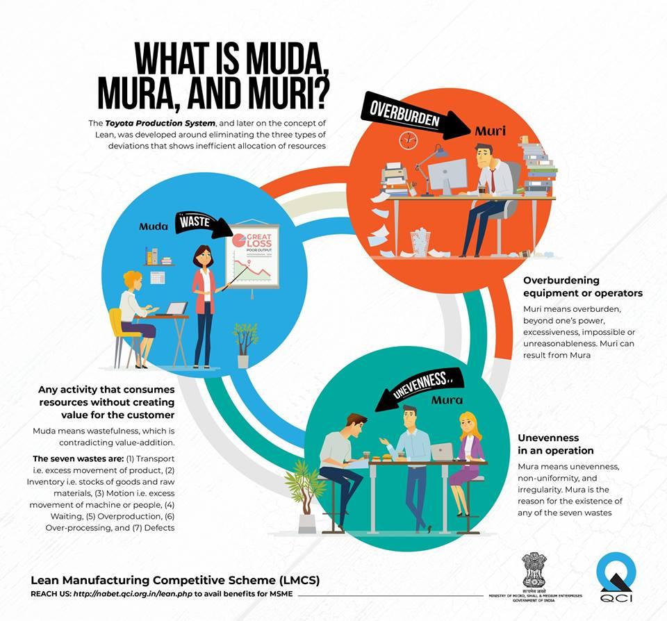 3M's – Muda, Muri e Mura: Saiba o que são e como reduzir desperdícios