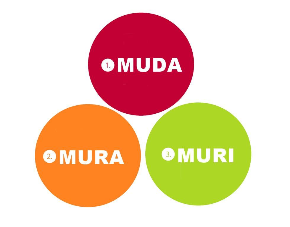 Imagem mostrando as três vertentes da metodologia 3 M's: Muda, Muri e Mura