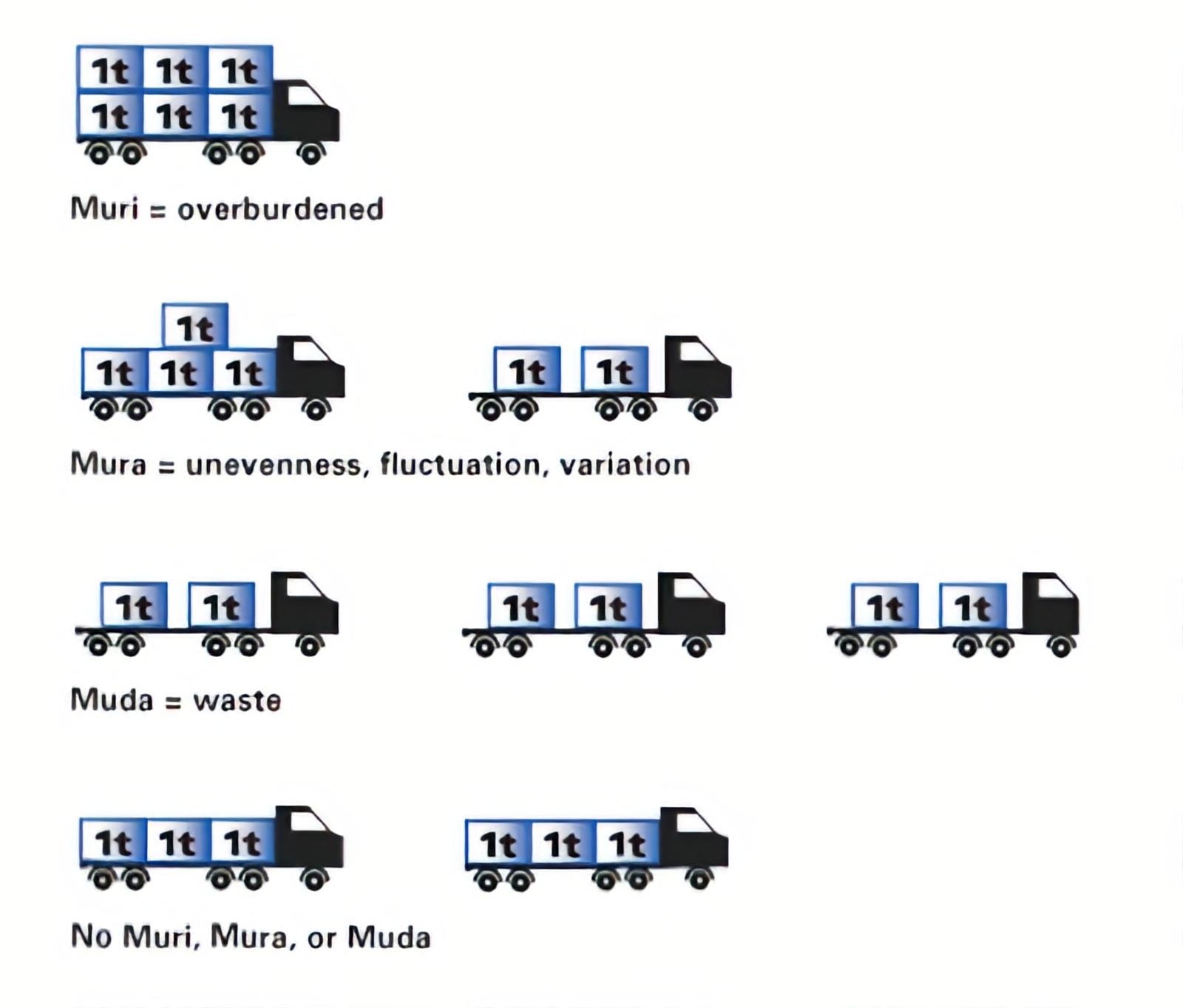 Imagem explicando com exemplo de transporte de cargas a metodologia: Mura, Muda e Muri