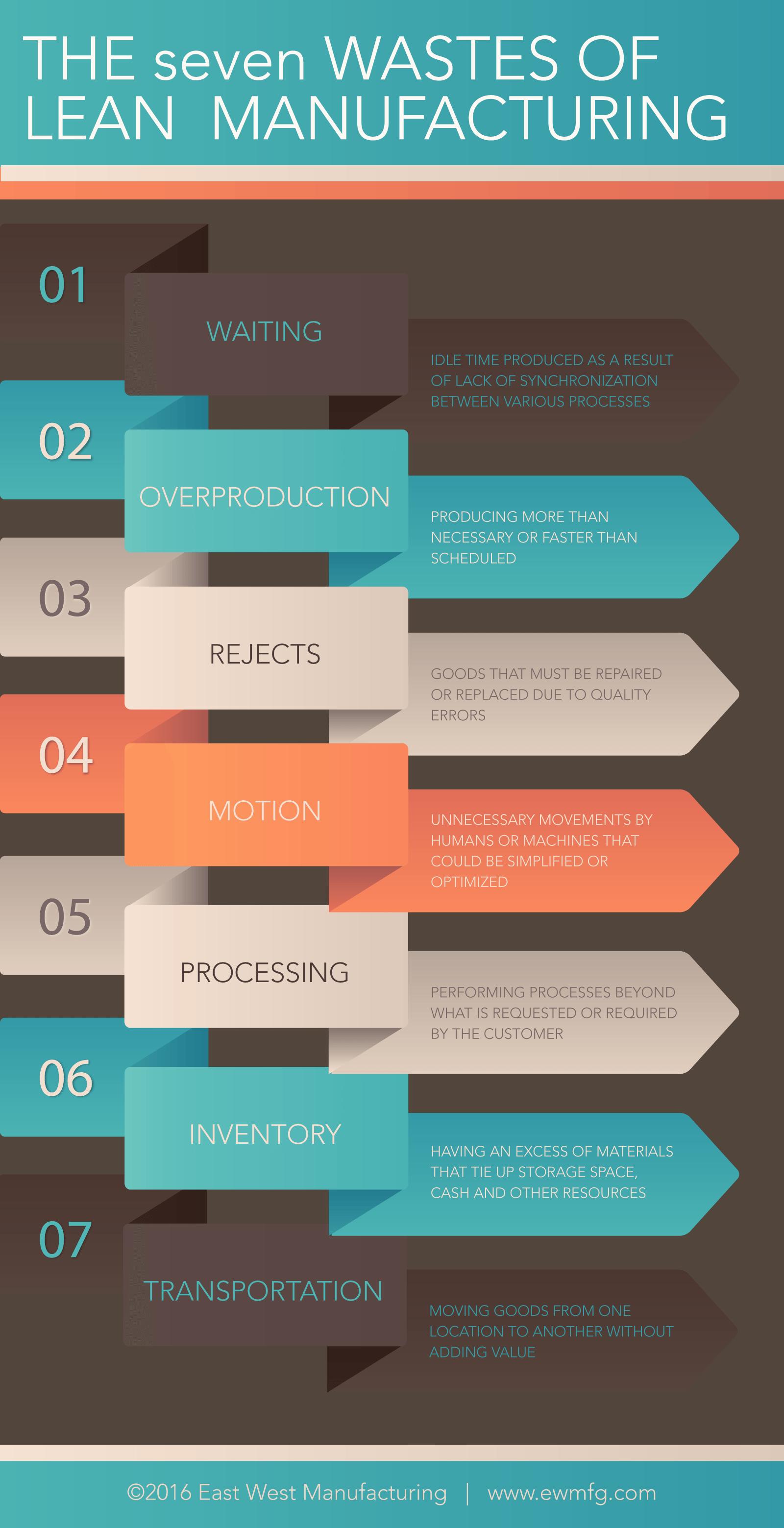 Um esquema mostrando quais são os tipos de desperdícios mais comuns no Lean