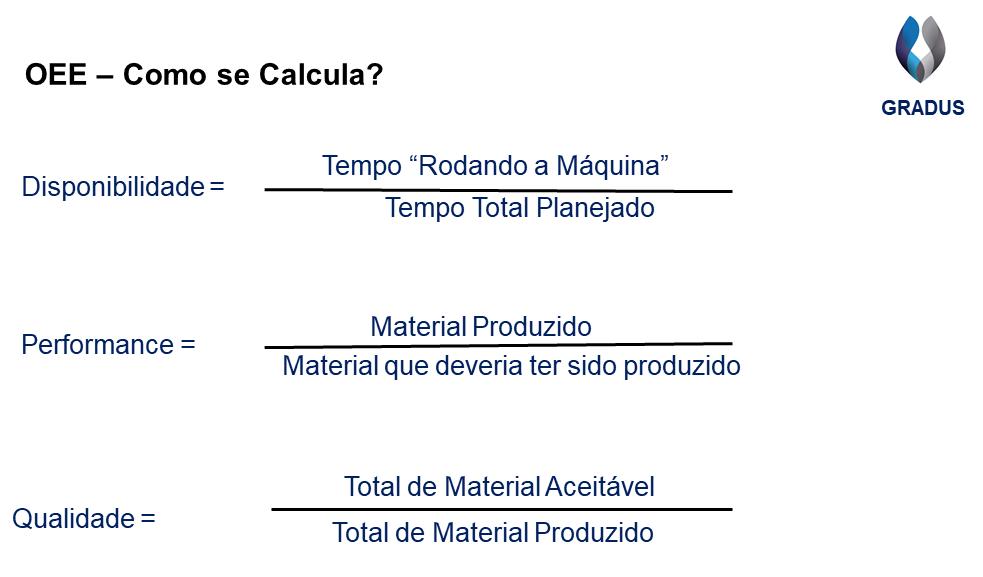 Figura mostrando cálculos dos fatores do OEE