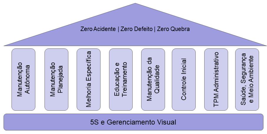 Figura mostrando pilares do tpm manutenção
