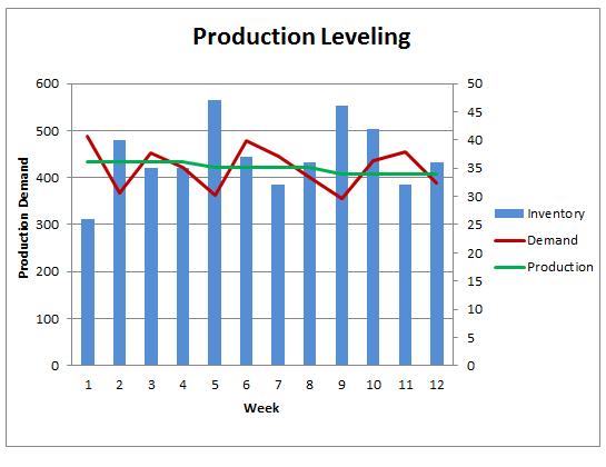 Heijunka ou Nivelamento da Produção: O que é e como aplicar?