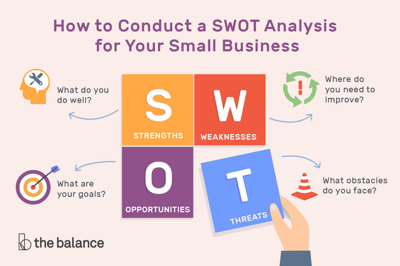 Nessa imagem, temos a explicação da análise SWOT